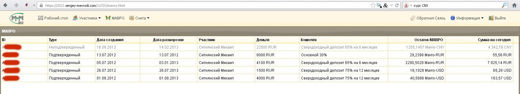 Мои вклады в МММ-2012 на 16 августа 2012