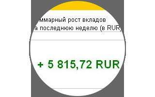 Новости регистрации в МММ-2012 и очередной рост моих вкладов