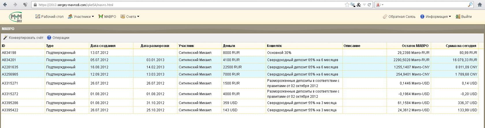 Мои вклады в МММ-2012 на 2 октября 2012