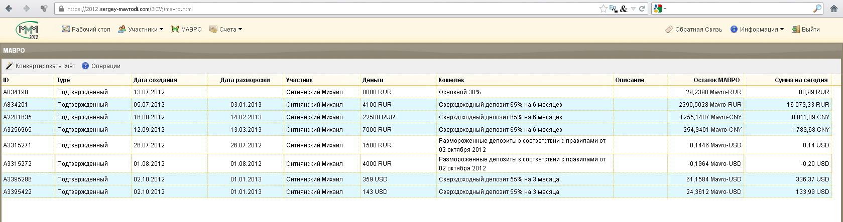 Мои вклады в МММ-2012 на 3 октября 2012
