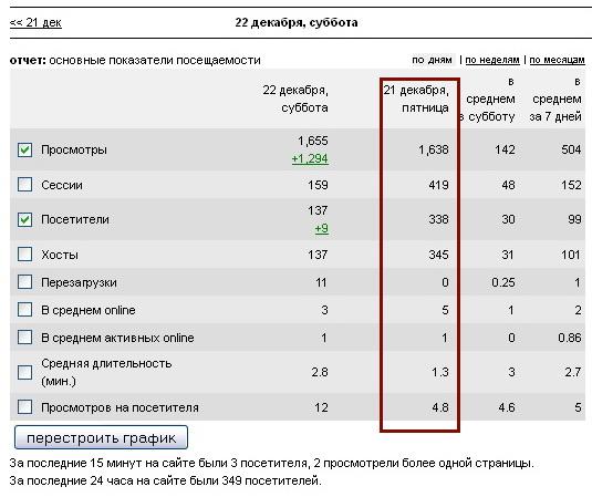 Рекорд посещаемости 21 декабря 2012