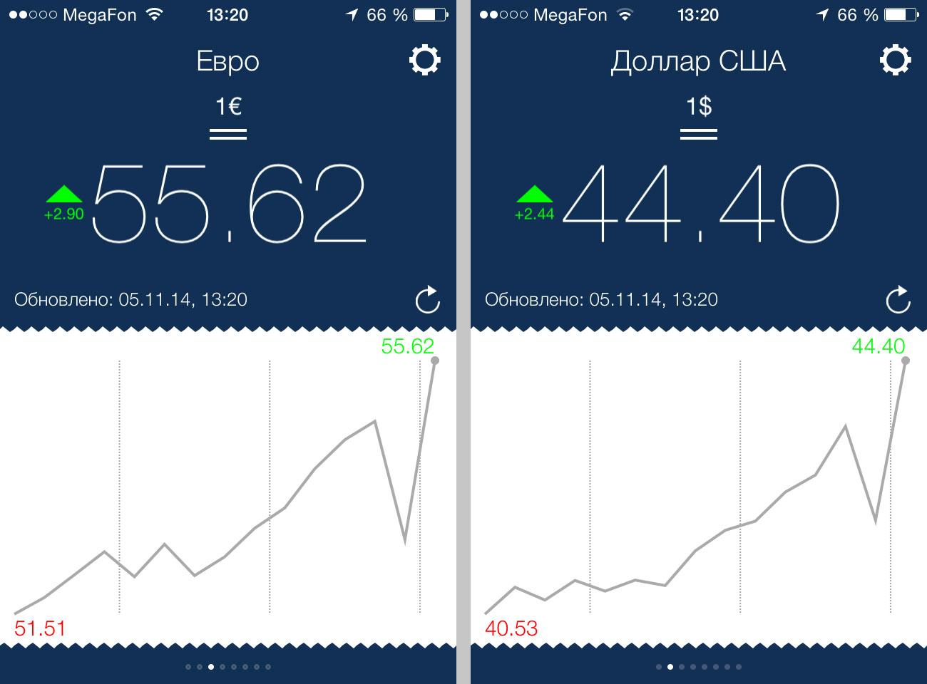 Курс евро и доллара на 05 ноября 2014
