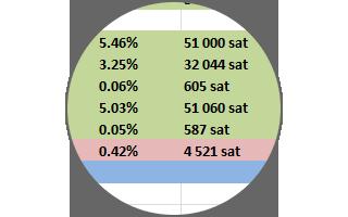 Итоги пяти дней на бирже: +13.43%
