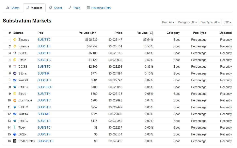 sub_markets
