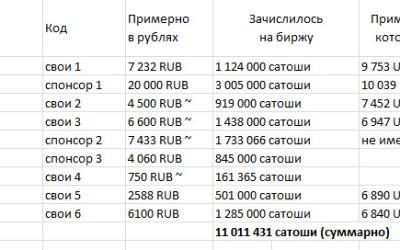 Итоги моего годового эксперимента с криптой: я на Дне ниже Дна под Дном =)))