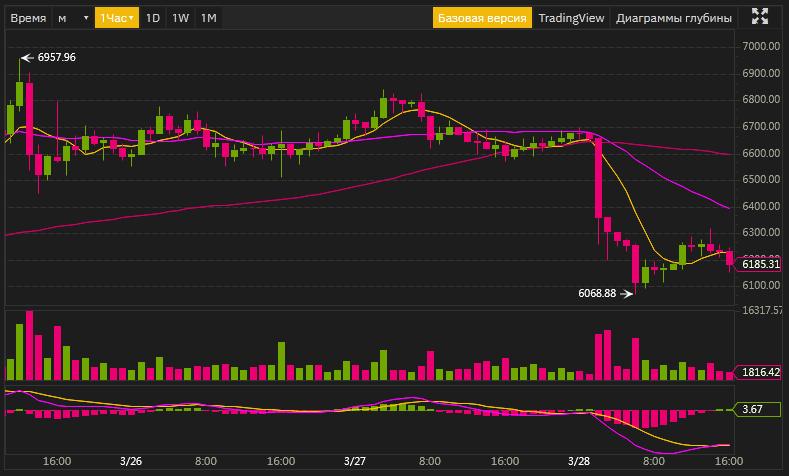 Screenshot_2020-03-28 BTCUSDT Buy Bitcoin Бинанс(1)